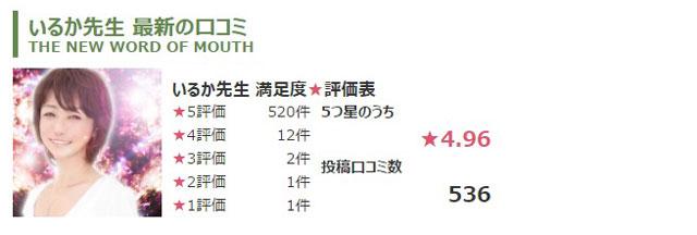 公式サイトに掲載されているイルカ先生の口コミ5つ星評価