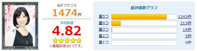 公式サイトに掲載されている香桜(かおん)先生の口コミ評価
