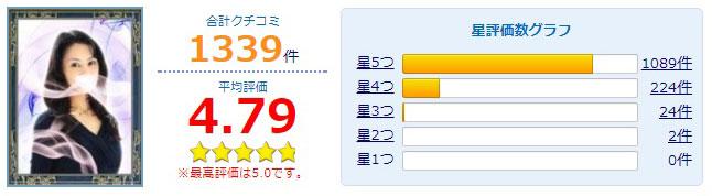 公式サイトで紹介されている美帆先生の口コミ総合評価グラフ