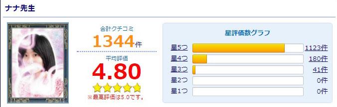 公式サイトに掲載されているナナ先生の口コミ評価