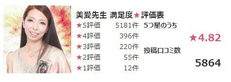 公式サイトで紹介されている美愛先生の口コミ総合評価の数