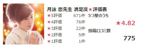 公式サイトで紹介されている月詠 恋先生の口コミ総合評価の数