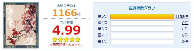 公式サイトで紹介されている神道(シンドウ)先生の口コミ総合評価とパロメーターグラフ