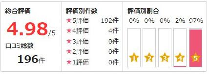 公式サイトで紹介されている泉彩良先生の口コミ評価