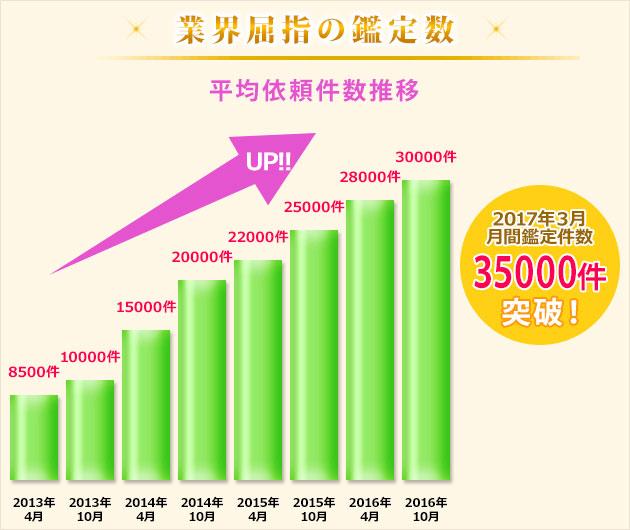 会員増加の推移を表したグラフ