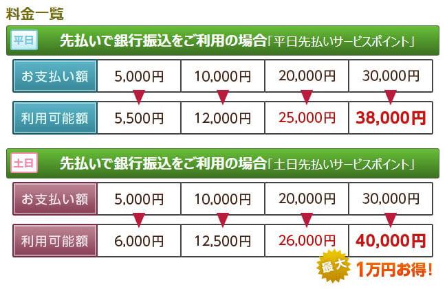 入金金額に応じたサービス付与の早見表
