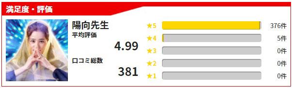 公式サイトで紹介されている陽向先生の満足度、感想・評価の投稿数
