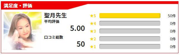 公式サイトで紹介されている聖月先生の満足度・評価、採点結果