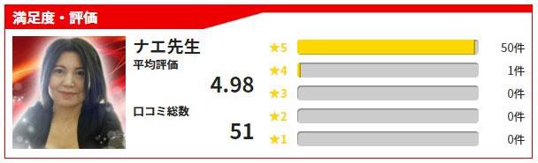 公式サイトで紹介されているナエ先生の満足度、感想・評価の投稿数