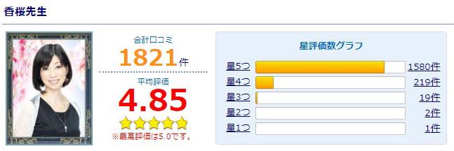 公式サイトで紹介されている香桜先生の口コミ総合評価
