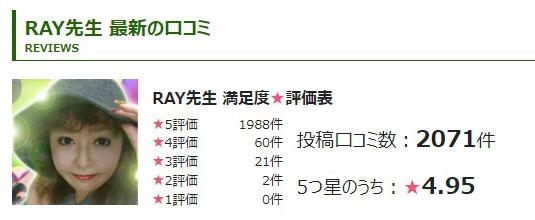 公式サイトで紹介されているRAY先生の口コミ評価採点グラフ
