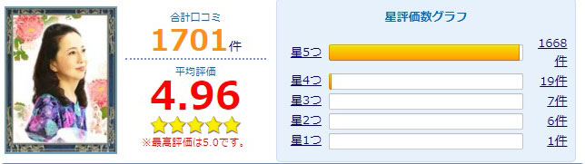 公式サイトで紹介されている貞心先生の口コミ評価採点