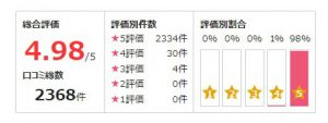 公式サイトで紹介されている粋蓮先生の口コミ評価採点