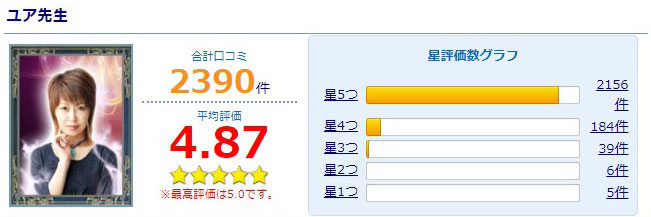 公式サイトで紹介されているユア先生の口コミ採点評価