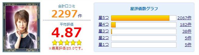 公式サイトで紹介されているユア先生の口コミ総合評価グラフ
