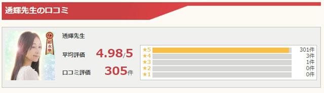 リノアの公式サイトで紹介されている透輝先生の口コミ評価採点表
