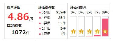 公式サイトで紹介されている月詠 恋先生の口コミ採点